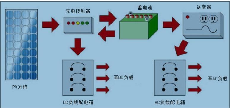 太阳能光伏水泵系统主要由太阳能组件, 控制器,高性能水泵三大组件