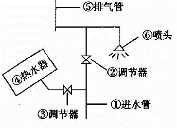 在自来水压力不稳定地区或安装在屋顶的热水器,可考虑采用顶放水连接法一如图3所示,打开调节阀1。将热水器注满水,关闭调节阀1。使用热水时,打开调节阀1,冷水自底部进人热水器,将热水顶出,经喷头6流出使用。水温高低由调节阀2调节。这种方法可在水压较大时使用。如水压低,则采用放水法。使用热水时,打开调节阀2,热水经阀2至喷头6流出,水温高低由阀1调节。热水用完后,关闭阀2,打开阀门1,将热水器再次充满,供第二天使用。